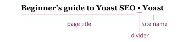 Guide du débutant sur Yoast SEO: titres des pages