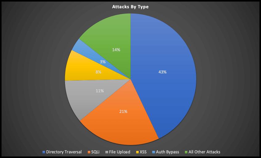 Graphique à secteurs montrant les attaques par type