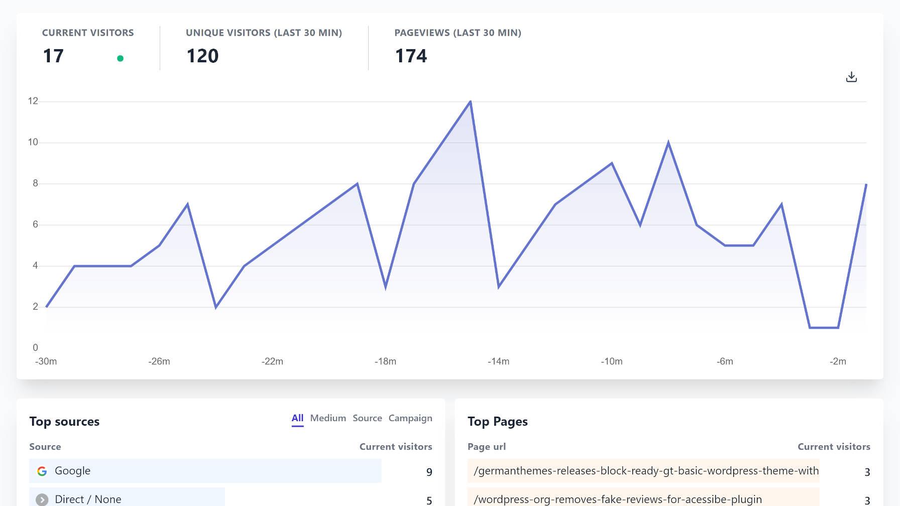 Affichage des statistiques en temps réel du service Plausible Analytics.