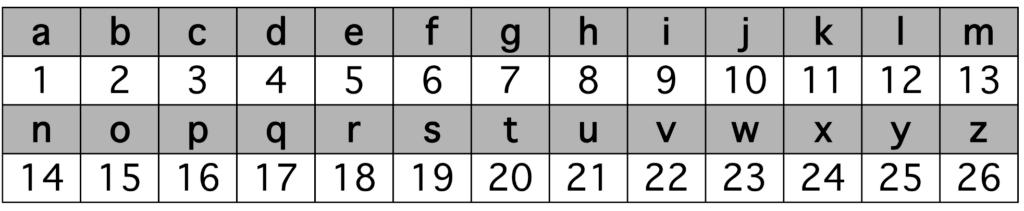 correspondance lettre-chiffre