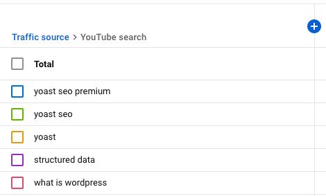 rapport pour la recherche YouTube dans YouTube Analytics
